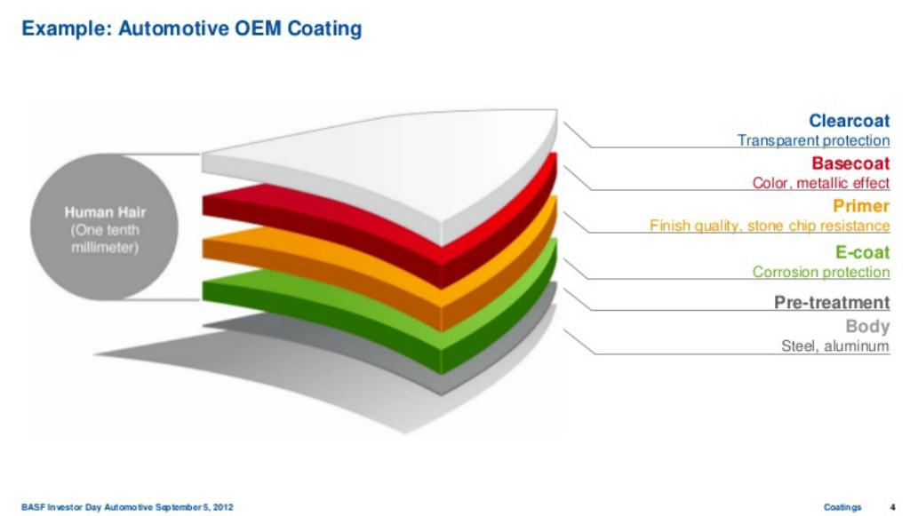 Tecnologia e-coat da BASF: maior proteção e menor consumo