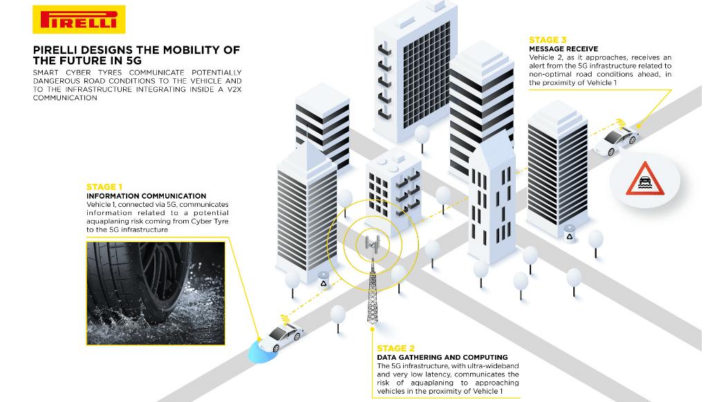 Pneus Pirelli interagem com rede 5G e fornecem informações
