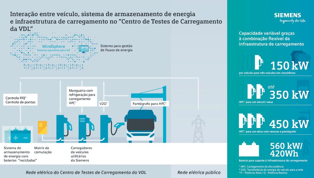 Siemens e VDL moldam futuro do carregamento elétrico