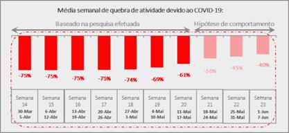 GiPA analisa <em>aftermarket</em> pós-confinamento