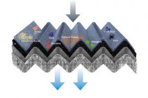 03 - Bosch-aposta-em-gama-de-filtros-habitaculo-para-veiculos-eletricos