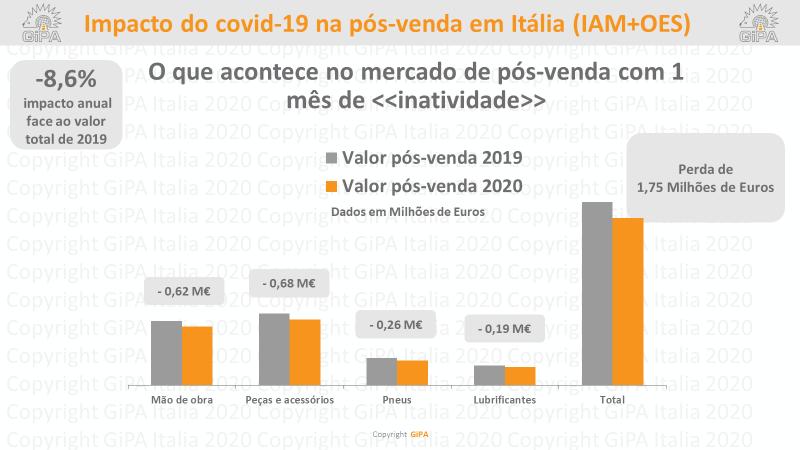 GiPA faz balanço dos efeitos da Covid-19 e previsão para Portugal